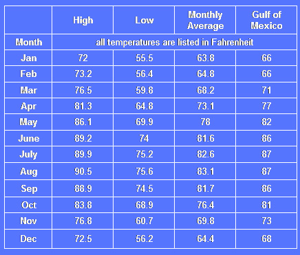 sanibel average temperatures